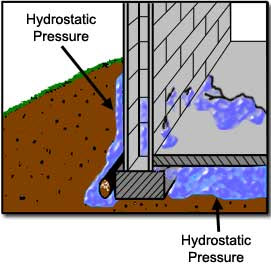 Hydrostatic Pressure Could cause a Leaky Basement Repair